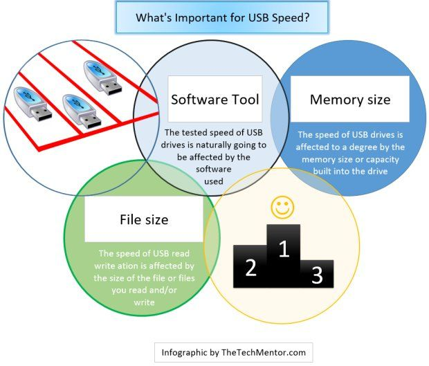 whats important for usb test speed