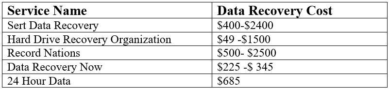 hard drive data recovery cost table