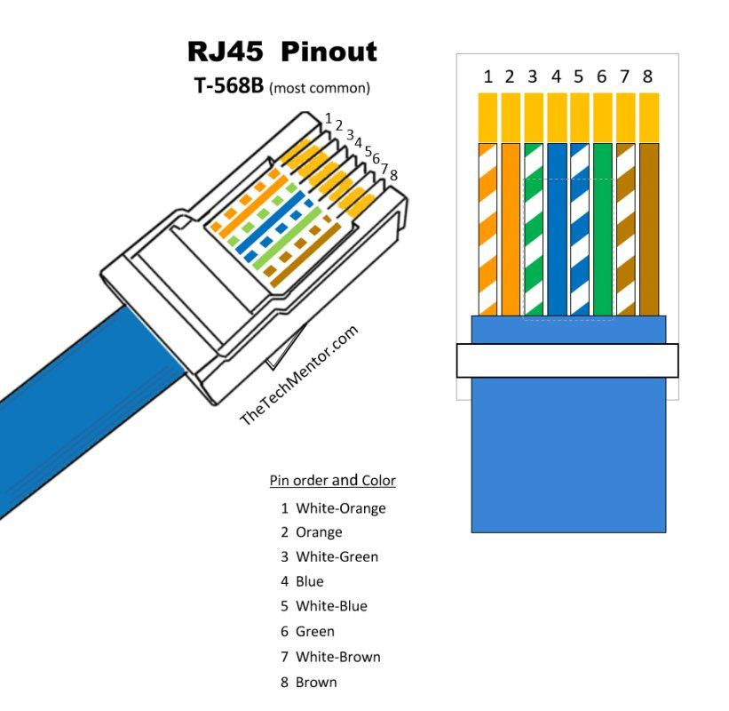 [DIAGRAM_5LK]  Easy RJ45 Wiring (with RJ45 pinout diagram, steps and video) -  TheTechMentor.com | Wiring Diagram On Straight Through Ether Pin Out |  | TheTechMentor.com