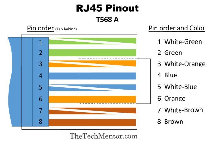 t568a rj45 wiring diagram wiring diagrameasy rj45 wiring (with rj45 pinout diagram, steps and video t568a