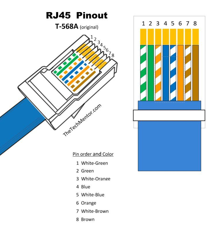 Easy Rj45 Wiring (with Rj45 Pinout Diagram, Steps And Video Ether Wiring T568b Jack In Addition T568a And T568b Wiring Standards