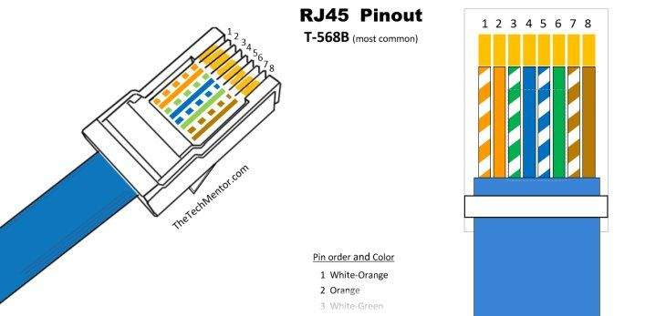easy rj45 wiring with rj45 pinout diagram steps and. Black Bedroom Furniture Sets. Home Design Ideas