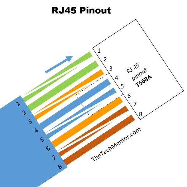 easy rj45 wiring with rj45 pinout diagram steps and video rh thetechmentor com