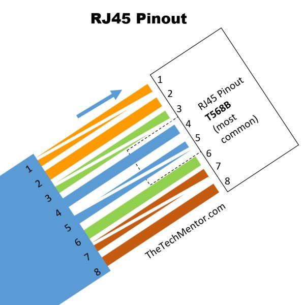 Basic RJ45 pinout wiring diagram T568B