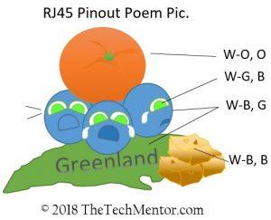 RJ45 pinout poem picture