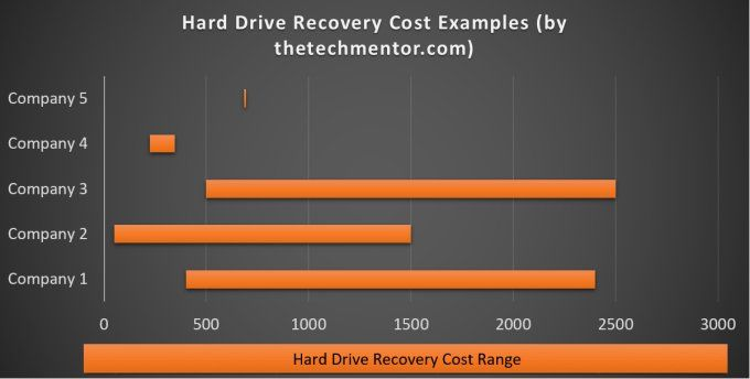 hard drive recovery cost range