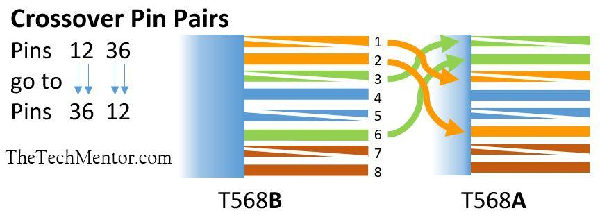 rj45 ethernet pinout crossover cable