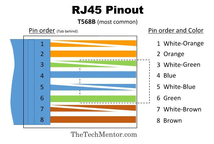 easy rj45 wiring with rj45 pinout diagram steps and video rh thetechmentor com rj11 wiring diagram rj45 wiring diagram cat6