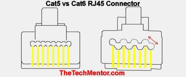 cat5 vs cat6 connectors